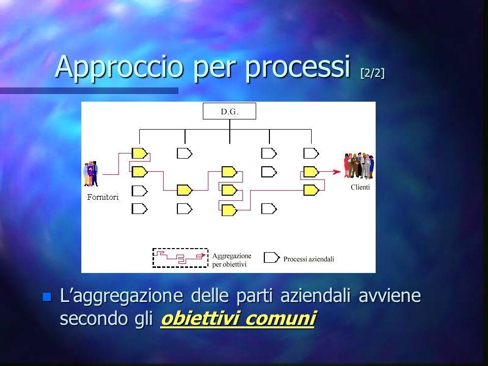 Approccio per processi [2/2]